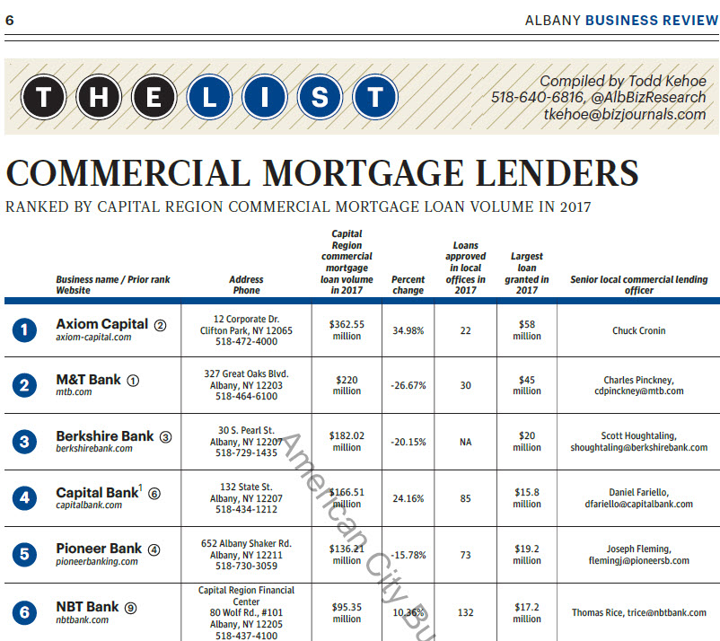 Commercial Mortgage Lenders chart